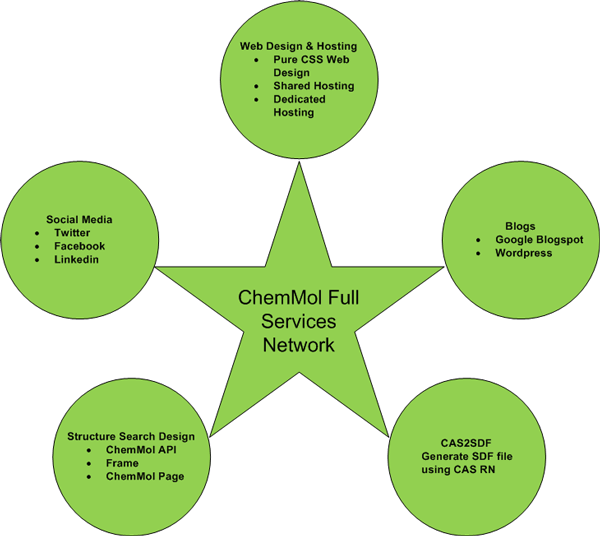 ChemMol Services Network